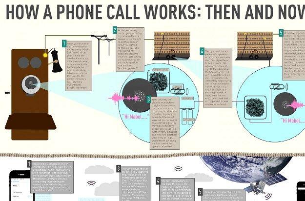 nasıl çalıştığını Alexander graham bell telefon