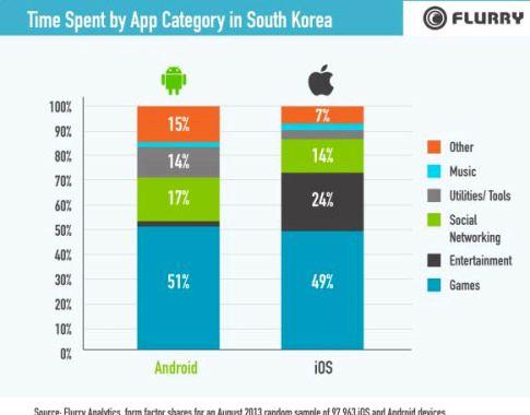 Apps no mercado android quantas
