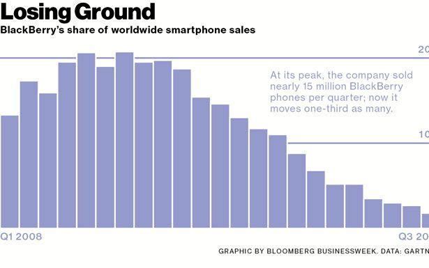 Blackberry è iniziata nel quale anno