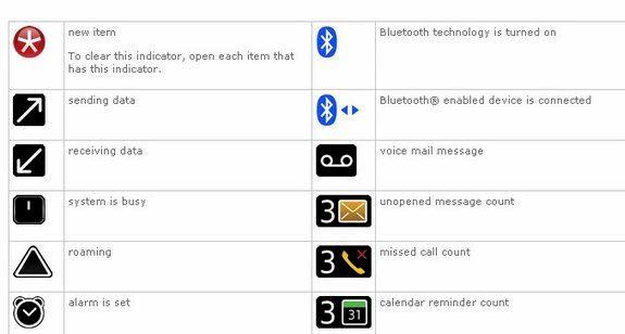Blackberry tákn texta og hvað þeir meina