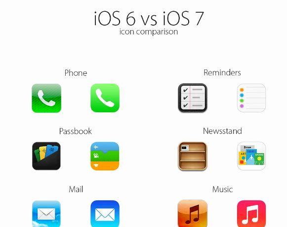 Haben Sie apps verlieren, wenn Sie ios aktualisieren 6