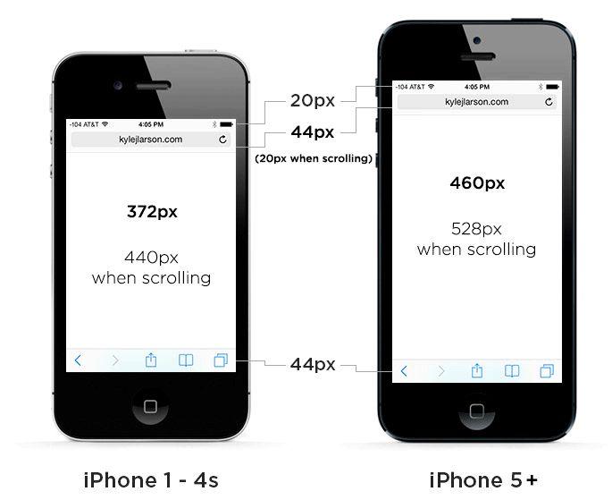 Hur Stor Är Iphone 5 Skärm