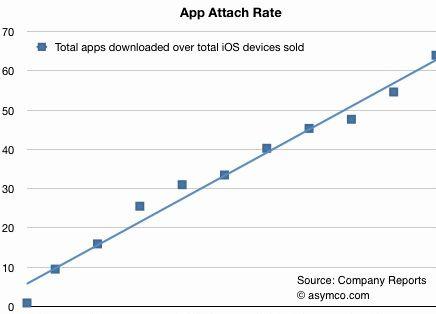 Combien de téléchargements par application
