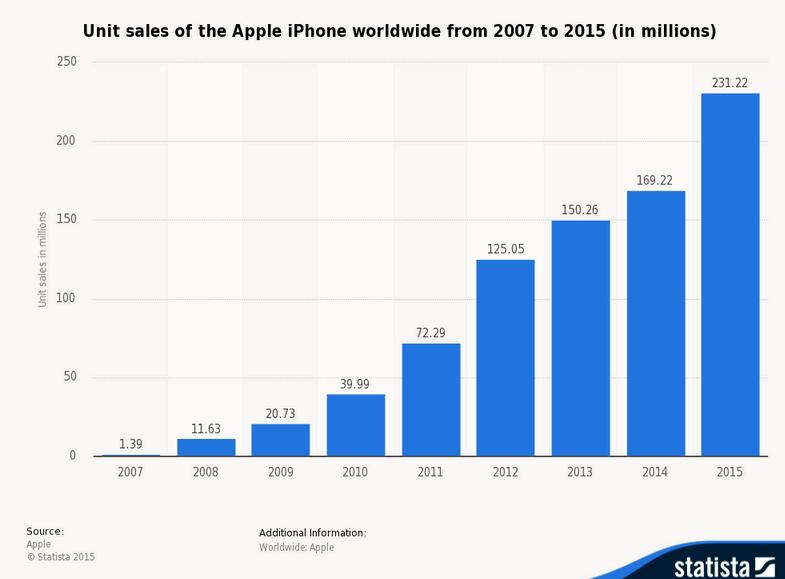 Quantas smartphones vendidos por ano