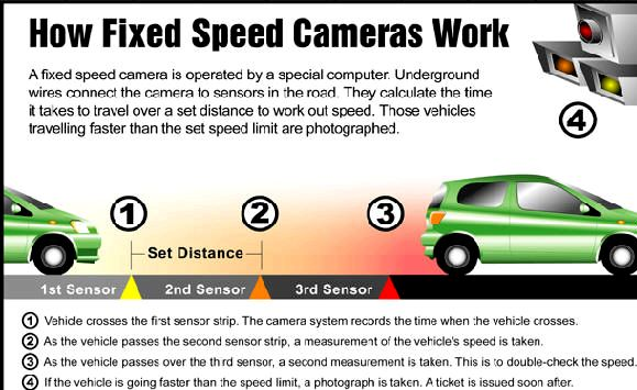 How mobile speed camera works