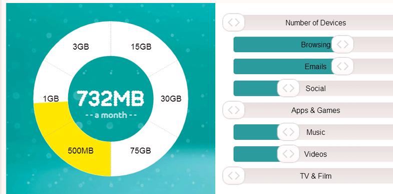La cantidad de datos necesito para mi smartphone por mes