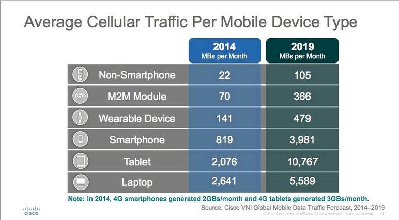La quantità di dati ho bisogno per il mio smartphone Verizon