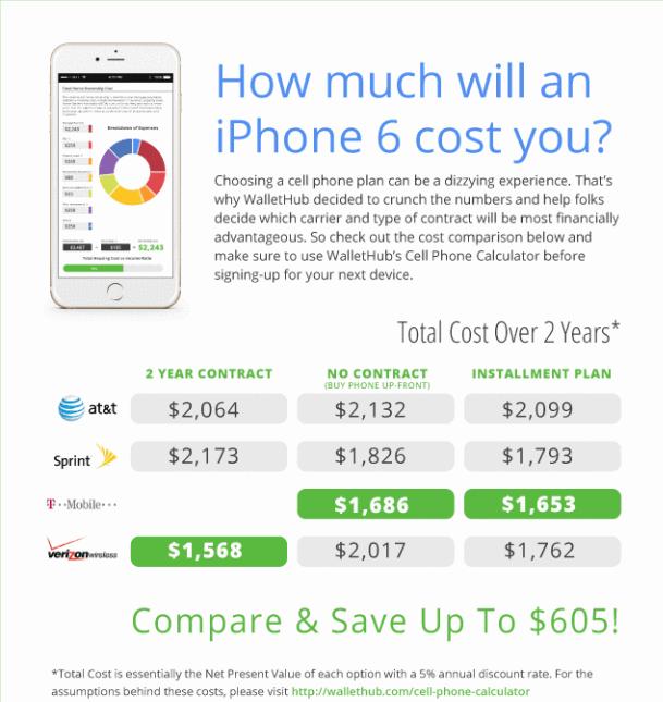 Combien coûte un iphone 6 avec contrat