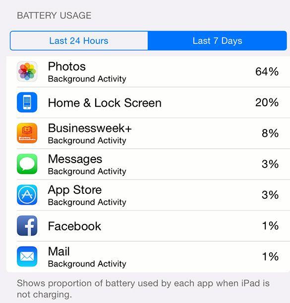 iPadのミニバッテリーの消耗が使用されていません