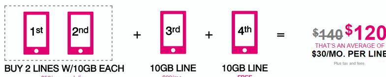 T Mobile chaque fois partagé minutes