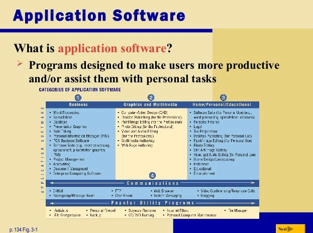 Was ist die Anwendungssoftware zu tun entworfen